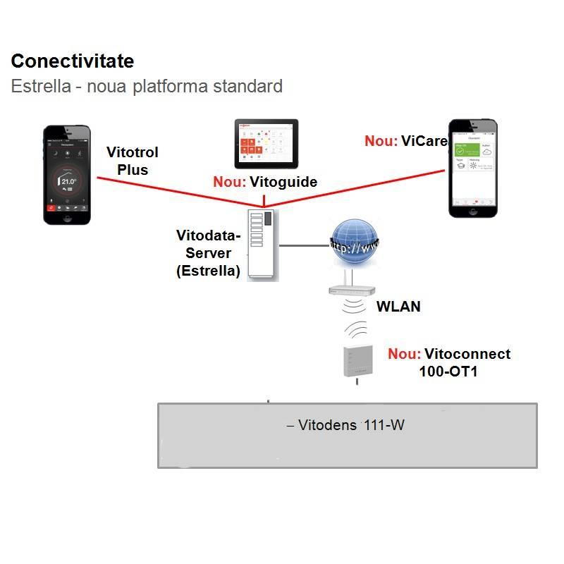 Poza Conectivitate centrala termica in condensare cu touchscreen Viessmann Vitodens 111 W 35 kW B1LD117